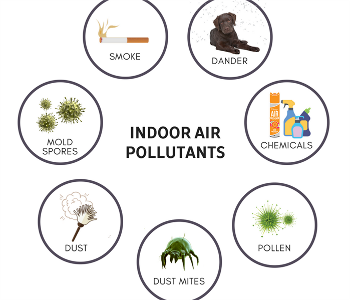 Commercial Indoor Air Quality in your Business